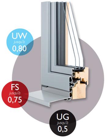Fenêtre mixte bois alu